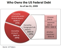 The federal debt pie chart by Steve Conover.