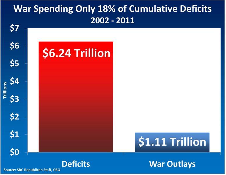 Deficit2WarOutlays_PhotoGallery