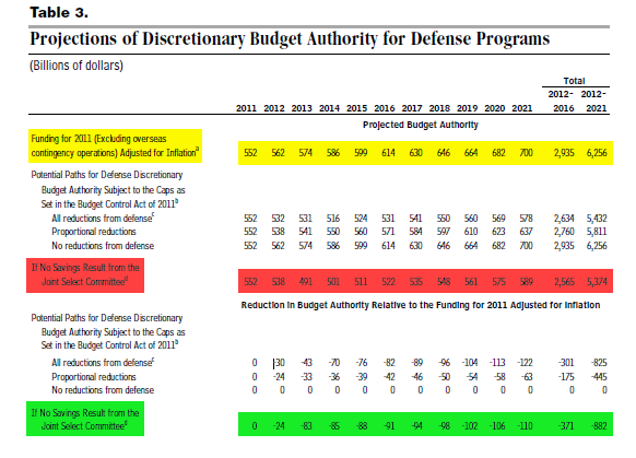 DefenseBudgetaccordingtotheCBO