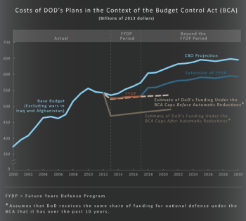 defensebudgetaccordingtothecbo2