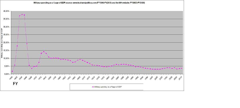 Defense spending as a percentage of GDP from FY1940 to FY2011.