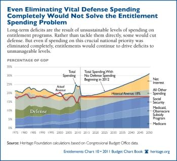 defense-spending-entitlement-spending-problem-600