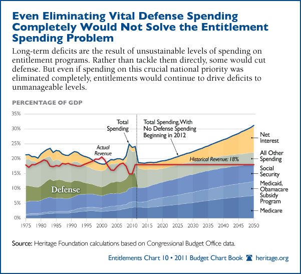 defense-spending-entitlement-spending-problem-600