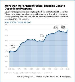 70percentoffederalspendingissocialspending