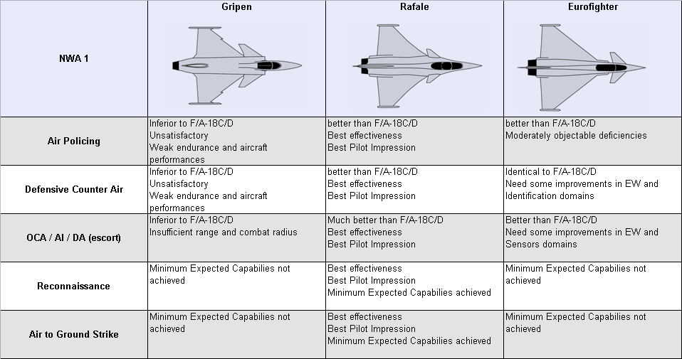 You are head of Indian MMRCA, choose a fighter | Page 2