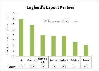 England_Trade1